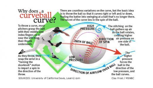 Curve Ball Physics