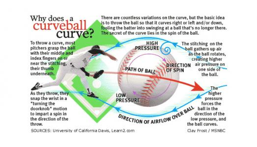 Curve Ball Physics